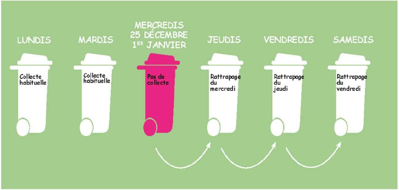 Modifications des collectes de déchets mercredis 25 décembre 2019 et 1er janvier 2020